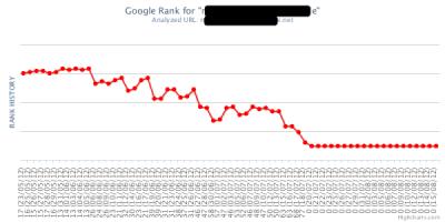 sad ranking chart